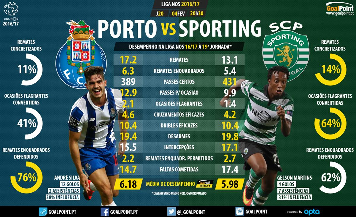 O Bloco De Notas Do Gabriel Alves Fruta Clube Do Porto Vs Sporting Clube De Portugal Epoca 2016 17 Jornada 20 A Tasca Do Cherba