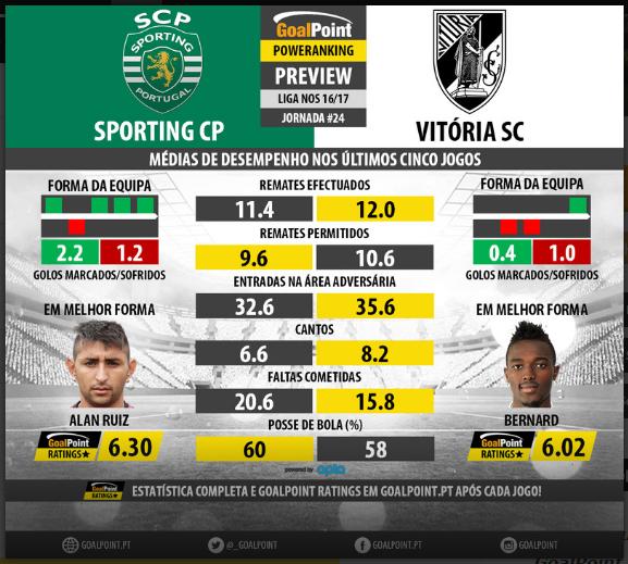 O Bloco de Notas do Gabriel Alves  Sporting Clube de Portugal vs Vit ... 03cd42a4d4342