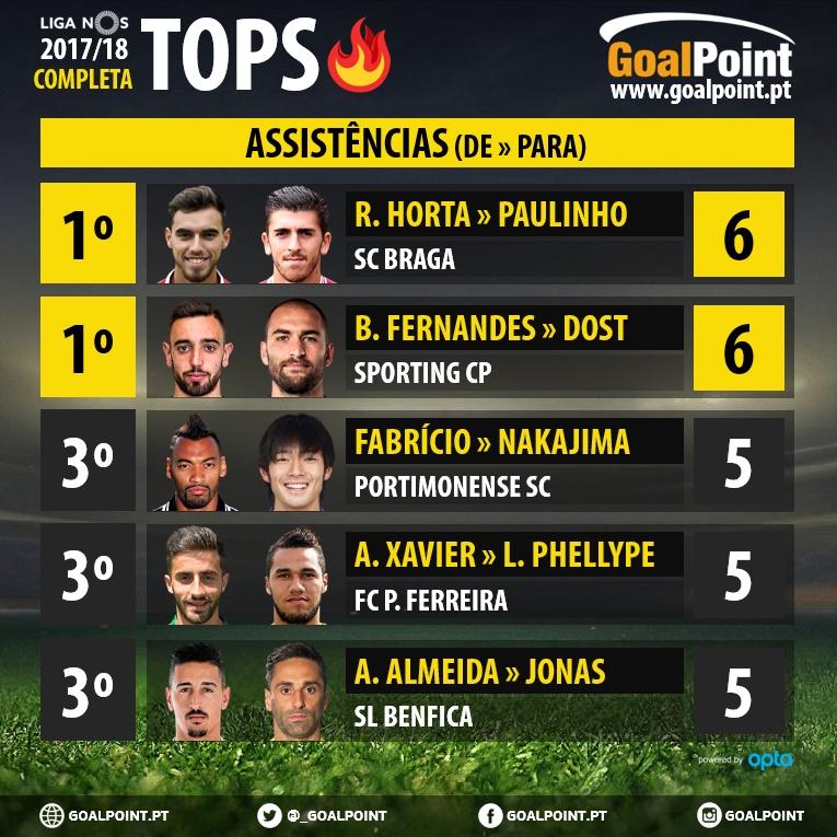 GoalPoint-Tops-Assistencias